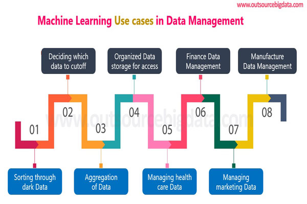 Machine learning use cases data management