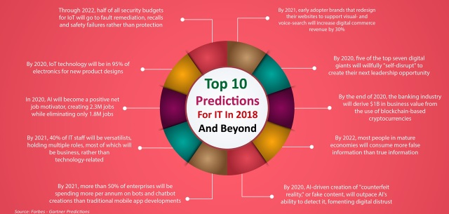 Top 10 IT predictions in 2018 and beyond